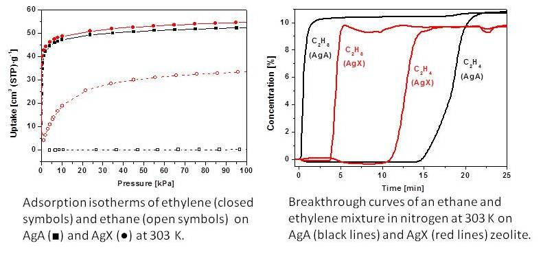 Ethylene_capture
